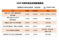 2020年第一季度每日户均收视时长增长
